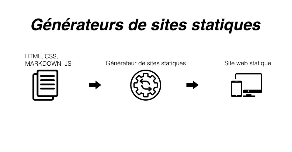 Les générateurs de sites statiques
